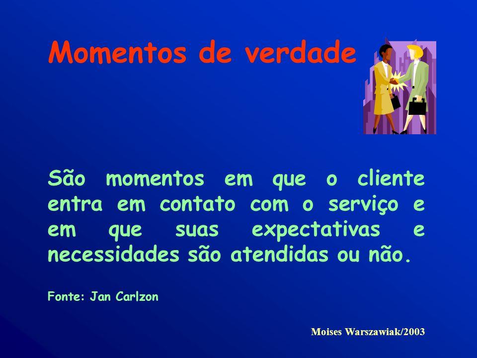 Momentos de verdade São momentos em que o cliente entra em contato com o serviço e em que suas expectativas e necessidades são atendidas ou não. Fonte