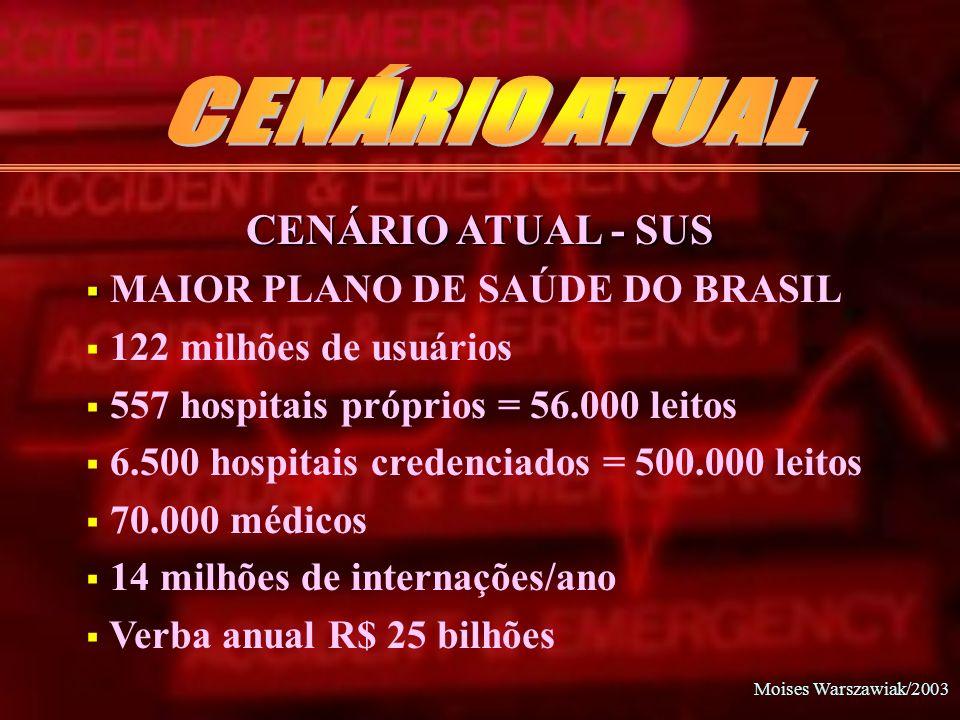 Moises Warszawiak/2003 CENÁRIO ATUAL - SUS MAIOR PLANO DE SAÚDE DO BRASIL 122 milhões de usuários 557 hospitais próprios = 56.000 leitos 6.500 hospita