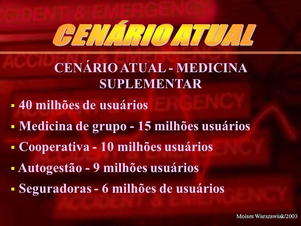 Moises Warszawiak/2003 CENÁRIO ATUAL - MEDICINA SUPLEMENTAR 40 milhões de usuários Medicina de grupo - 15 milhões usuários Cooperativa - 10 milhões us