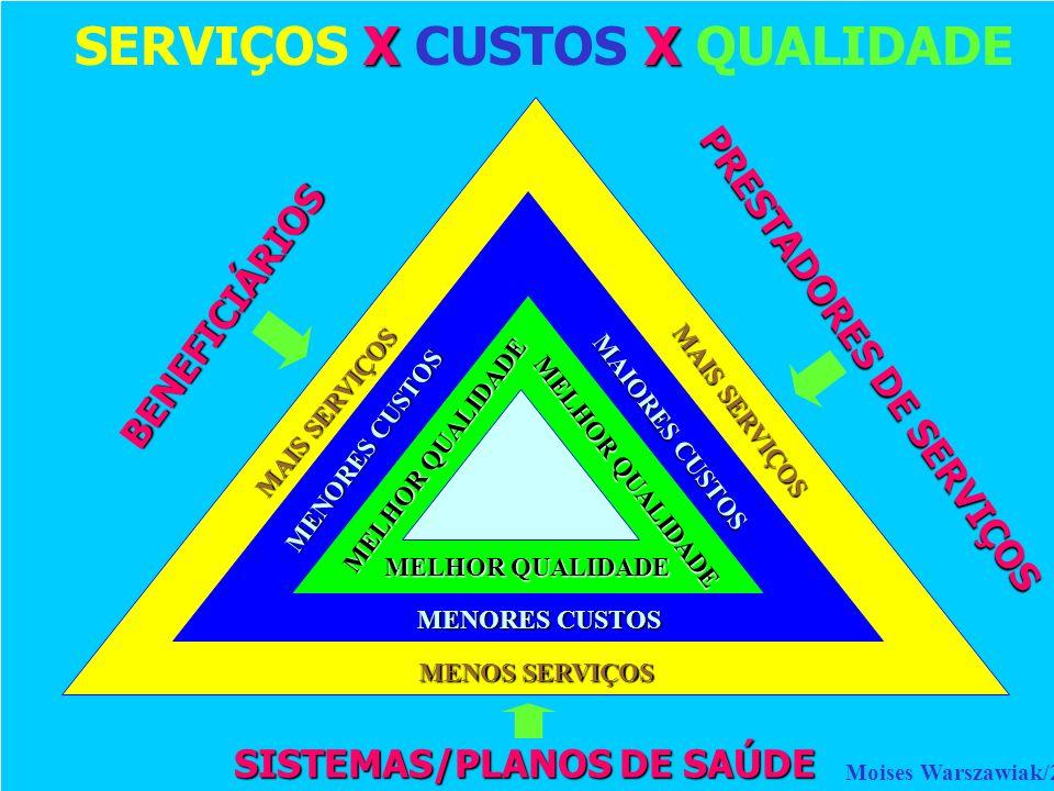 X X SERVIÇOS X CUSTOS X QUALIDADE SISTEMAS/PLANOS DE SAÚDE BENEFICIÁRIOS PRESTADORES DE SERVIÇOS MAIS SERVIÇOS MENOS SERVIÇOS MENORES CUSTOS MELHOR QU