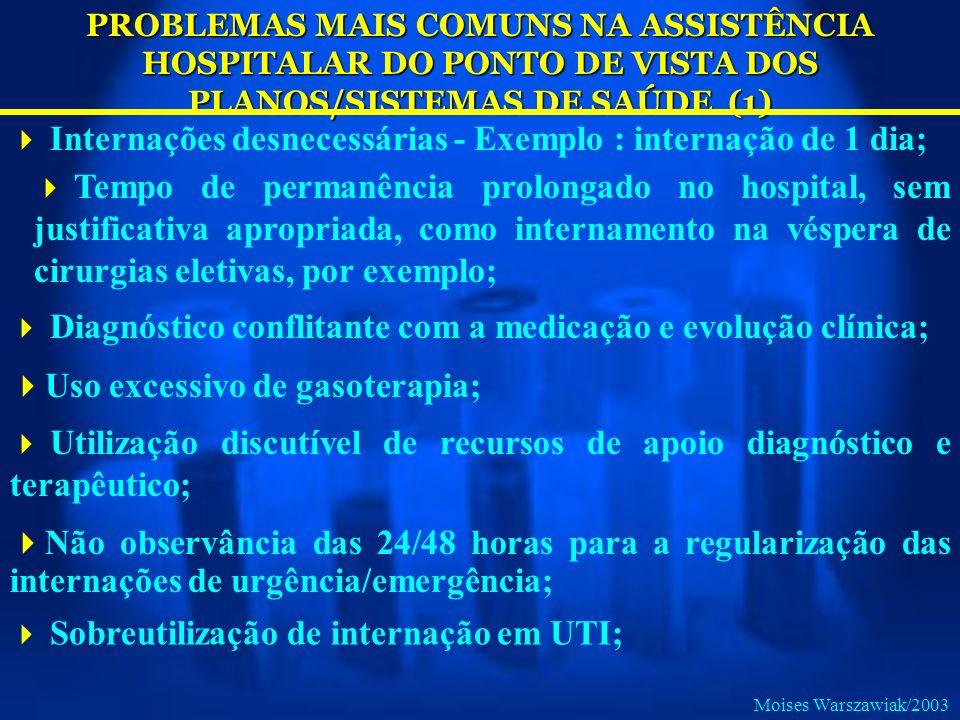 PROBLEMAS MAIS COMUNS NA ASSISTÊNCIA HOSPITALAR DO PONTO DE VISTA DOS PLANOS/SISTEMAS DE SAÚDE (1) Internações desnecessárias - Exemplo : internação d