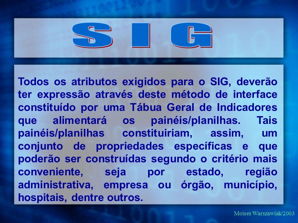 Moises Warszawiak/2003 Todos os atributos exigidos para o SIG, deverão ter expressão através deste método de interface constituído por uma Tábua Geral