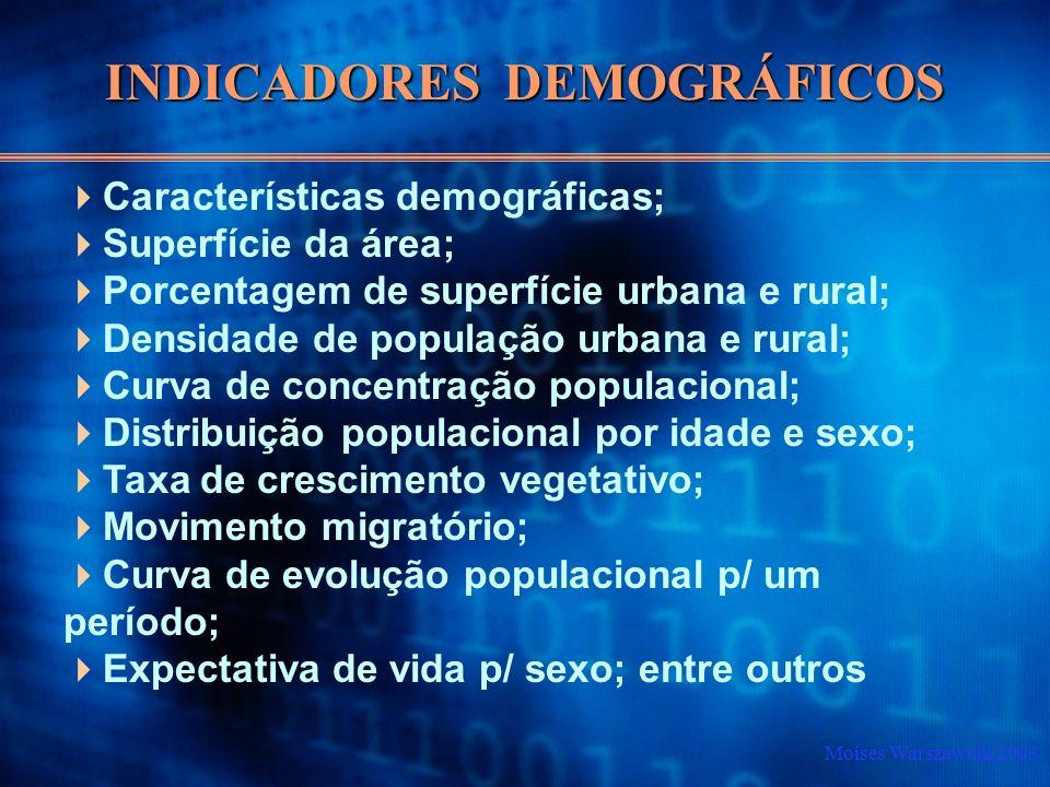 Moises Warszawiak/2003 Características demográficas; Superfície da área; Porcentagem de superfície urbana e rural; Densidade de população urbana e rur