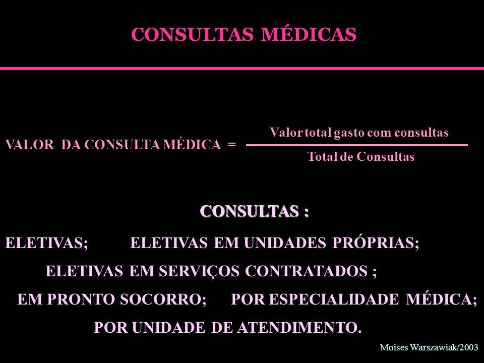 Moises Warszawiak/2003 CONSULTAS MÉDICAS Valor total gasto com consultas Total de Consultas VALOR DA CONSULTA MÉDICA = ELETIVAS;ELETIVAS EM UNIDADES P