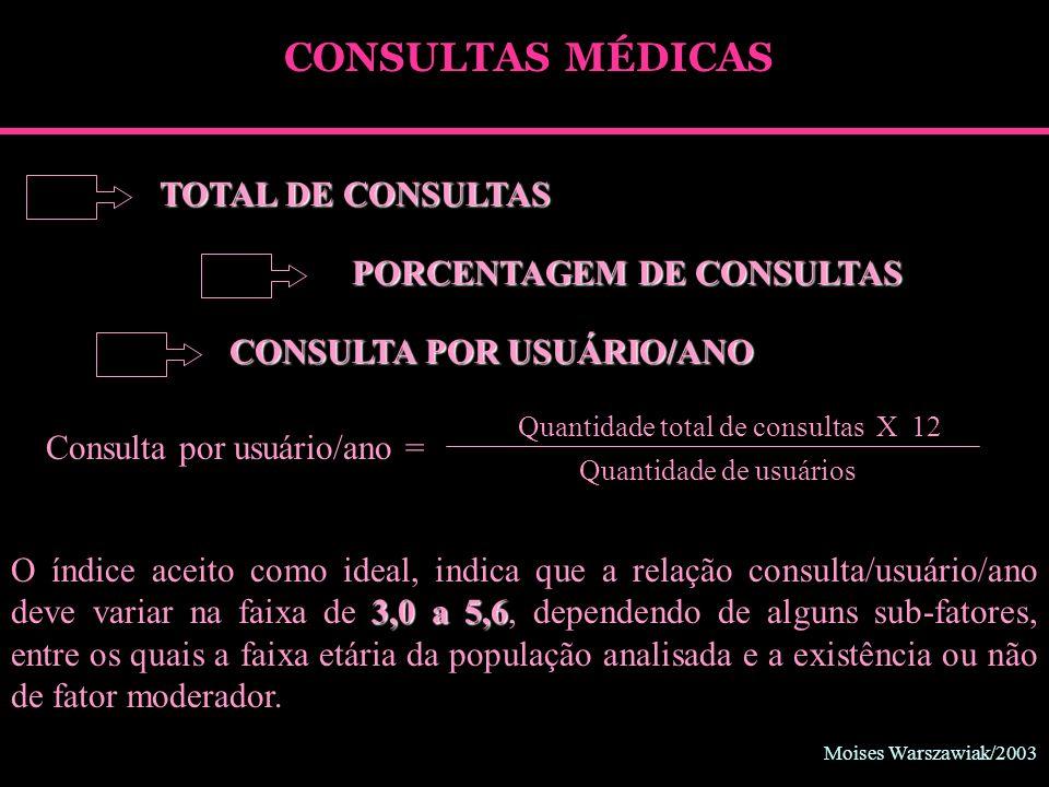 Moises Warszawiak/2003 CONSULTAS MÉDICAS CONSULTA POR USUÁRIO/ANO Consulta por usuário/ano = Quantidade total de consultas X 12 Quantidade de usuários