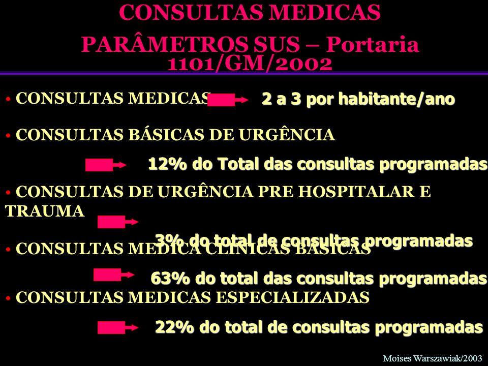 Moises Warszawiak/2003 CONSULTAS MEDICAS PARÂMETROS SUS – Portaria 1101/GM/2002 CONSULTAS MEDICAS 2 a 3 por habitante/ano CONSULTAS BÁSICAS DE URGÊNCI