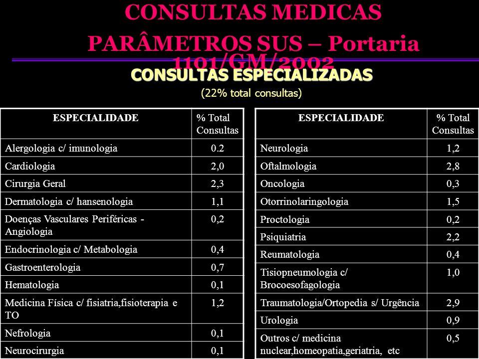 CONSULTAS MEDICAS PARÂMETROS SUS – Portaria 1101/GM/2002 CONSULTAS ESPECIALIZADAS (22% total consultas) ESPECIALIDADE% Total Consultas Alergologia c/