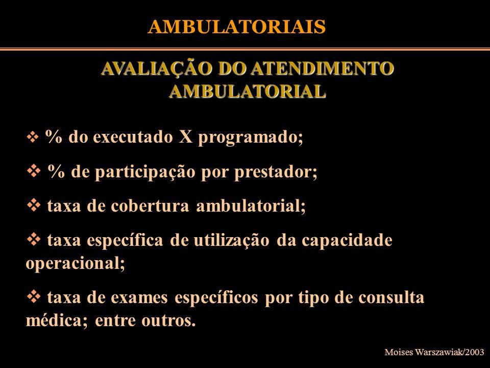 Moises Warszawiak/2003 AMBULATORIAIS AVALIAÇÃO DO ATENDIMENTO AMBULATORIAL % do executado X programado; % de participação por prestador; taxa de cober