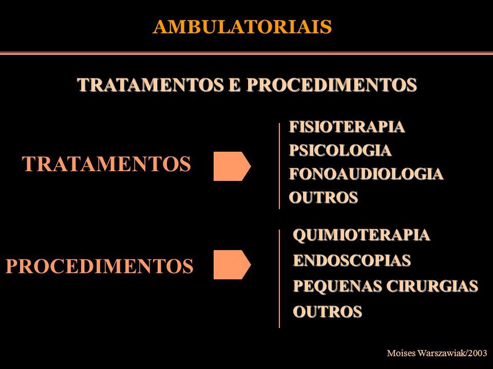 Moises Warszawiak/2003 TRATAMENTOS E PROCEDIMENTOS AMBULATORIAIS FISIOTERAPIAPSICOLOGIAFONOAUDIOLOGIAOUTROS QUIMIOTERAPIAENDOSCOPIAS PEQUENAS CIRURGIA