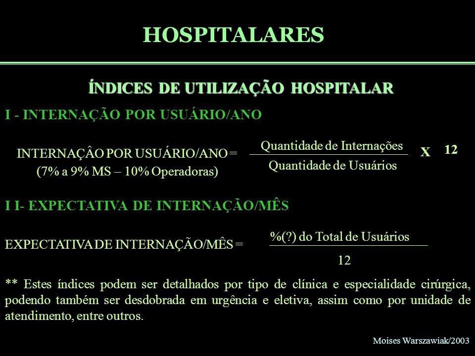 Moises Warszawiak/2003 HOSPITALARES ÍNDICES DE UTILIZAÇÃO HOSPITALAR I - INTERNAÇÃO POR USUÁRIO/ANO INTERNAÇÂO POR USUÁRIO/ANO = (7% a 9% MS – 10% Ope