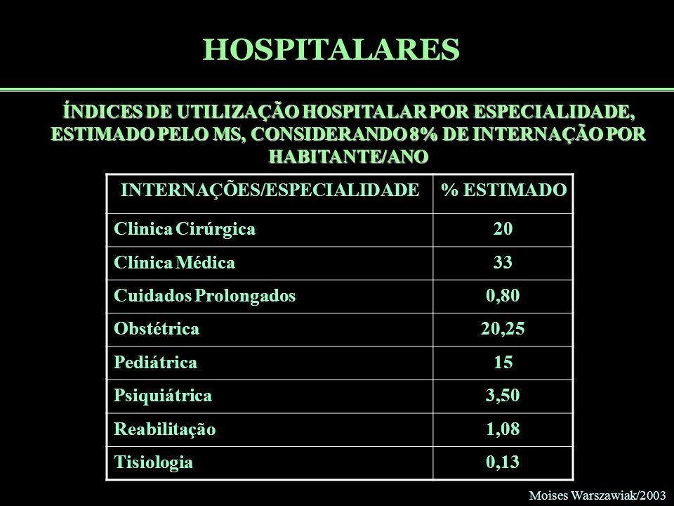 Moises Warszawiak/2003 HOSPITALARES ÍNDICES DE UTILIZAÇÃO HOSPITALAR POR ESPECIALIDADE, ESTIMADO PELO MS, CONSIDERANDO 8% DE INTERNAÇÃO POR HABITANTE/