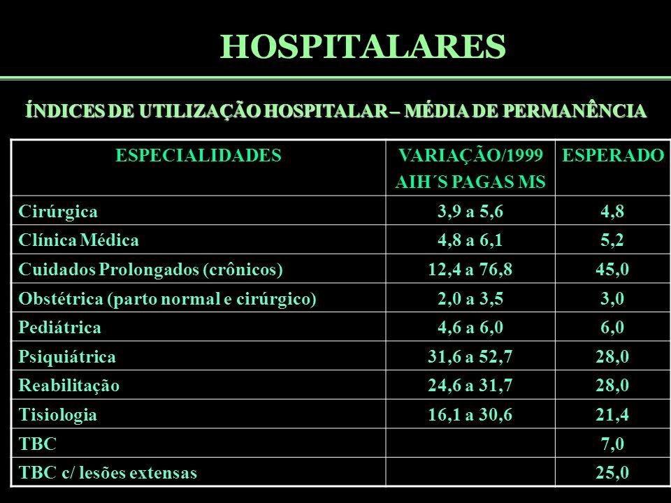 HOSPITALARES ÍNDICES DE UTILIZAÇÃO HOSPITALAR – MÉDIA DE PERMANÊNCIA ESPECIALIDADESVARIAÇÃO/1999 AIH´S PAGAS MS ESPERADO Cirúrgica3,9 a 5,64,8 Clínica