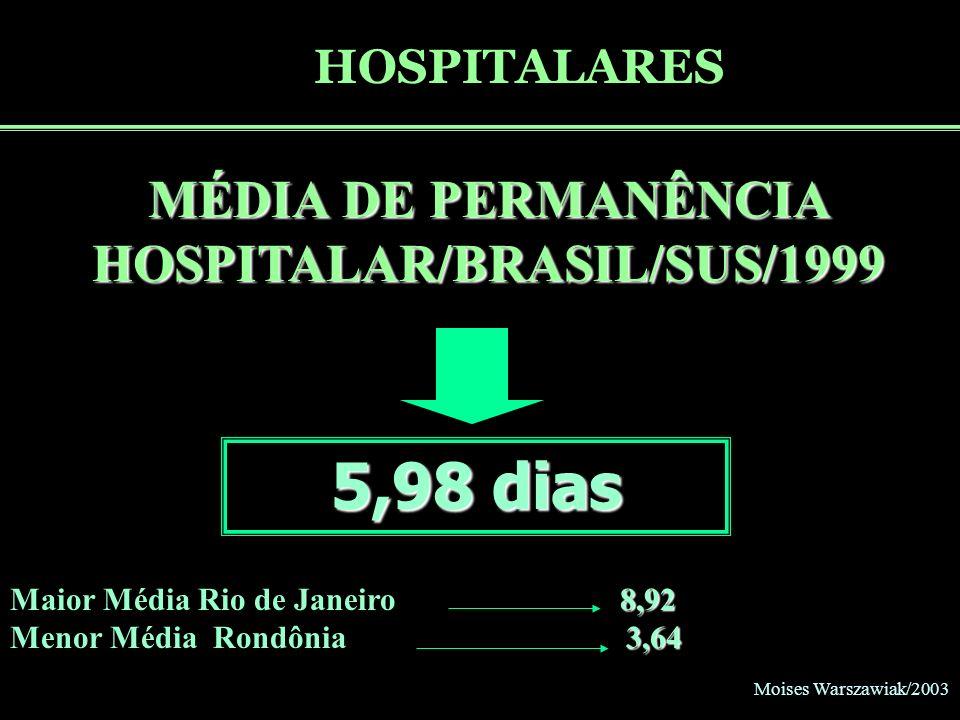 Moises Warszawiak/2003 HOSPITALARES MÉDIA DE PERMANÊNCIA HOSPITALAR/BRASIL/SUS/1999 5,98 dias 8,92 Maior Média Rio de Janeiro 8,92 3,64 Menor Média Ro
