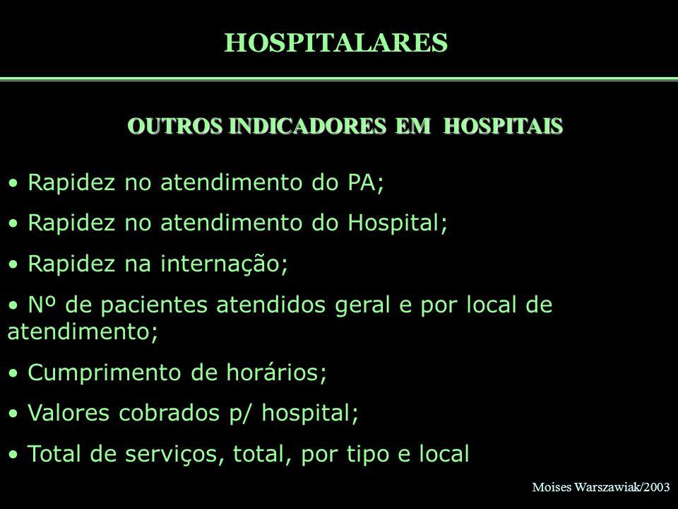 Moises Warszawiak/2003 HOSPITALARES OUTROS INDICADORES EM HOSPITAIS Rapidez no atendimento do PA; Rapidez no atendimento do Hospital; Rapidez na inter
