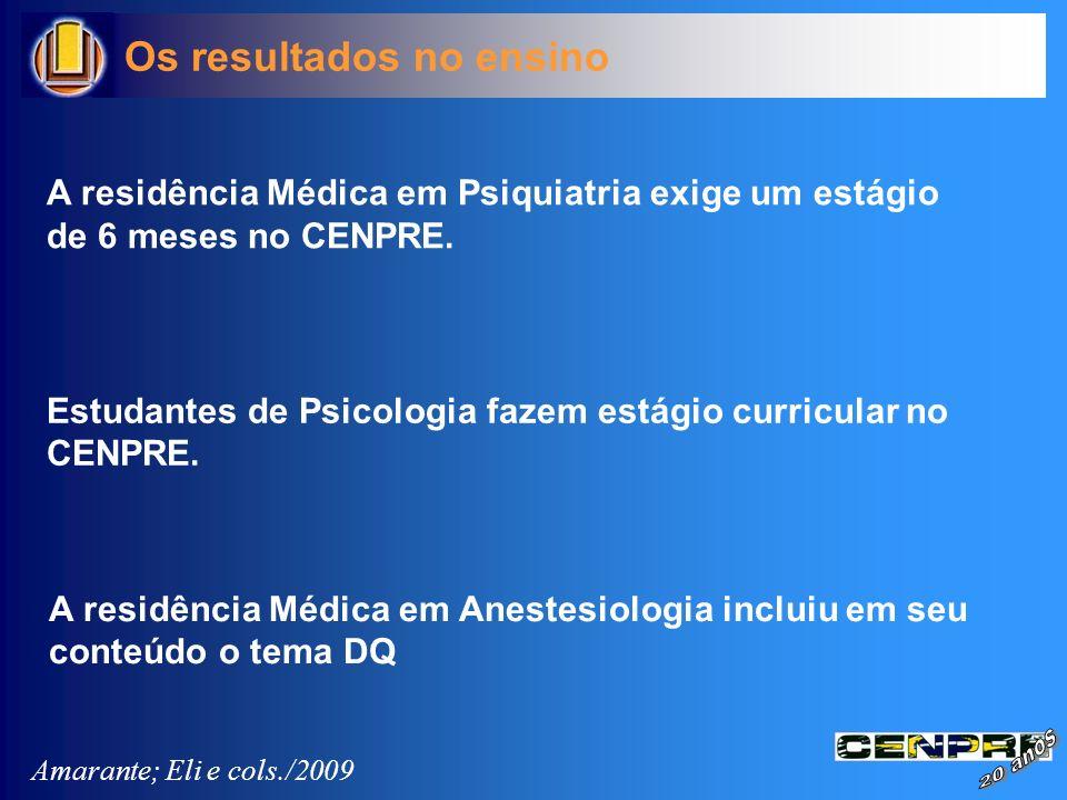 A residência Médica em Psiquiatria exige um estágio de 6 meses no CENPRE. Os resultados no ensino Estudantes de Psicologia fazem estágio curricular no