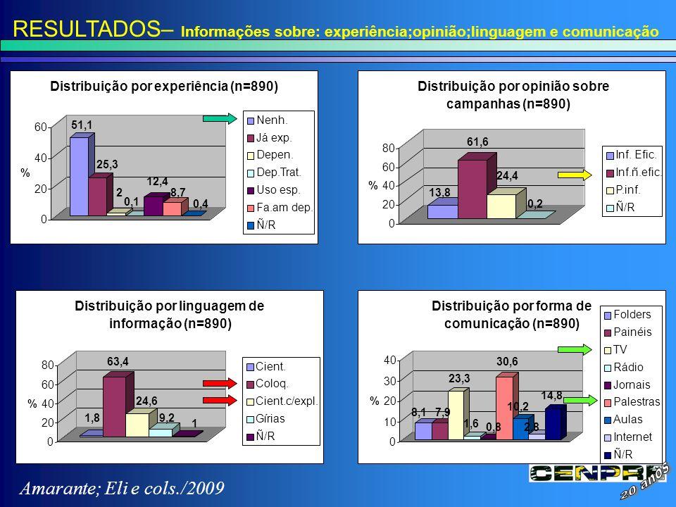 RESULTADOS– Informações sobre: experiência;opinião;linguagem e comunicação 51,1 25,3 2 0,1 12,4 8,7 0,4 0 20 40 60 % Distribuição por experiência (n=8