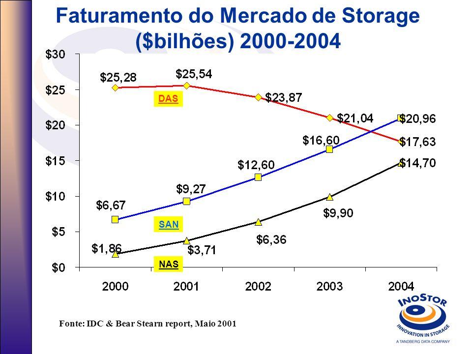 Faturamento do Mercado de Storage ($bilhões) 2000-2004 DAS SAN NAS Fonte: IDC & Bear Stearn report, Maio 2001