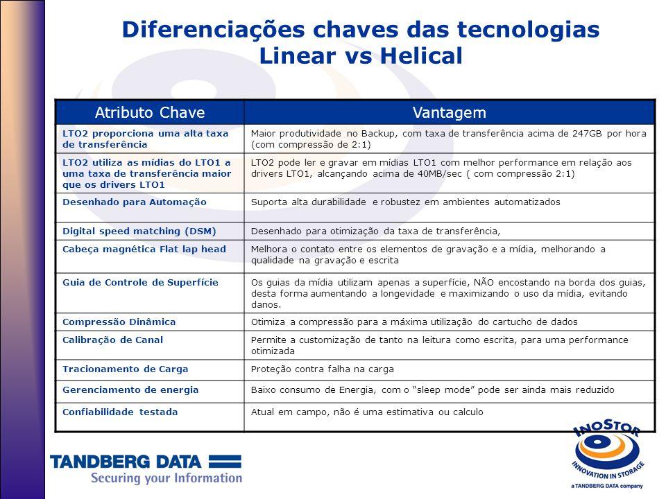 Diferenciações chaves das tecnologias Linear vs Helical Atributo ChaveVantagem LTO2 proporciona uma alta taxa de transferência Maior produtividade no
