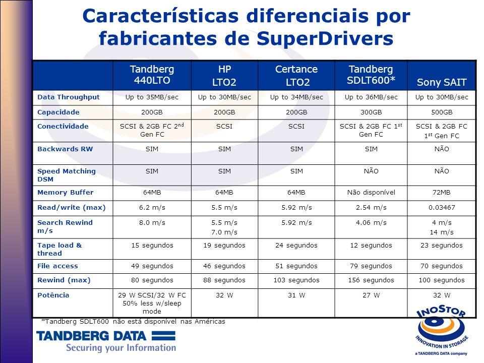 Características diferenciais por fabricantes de SuperDrivers Tandberg 440LTO HP LTO2 Certance LTO2 Tandberg SDLT600* Sony SAIT Data ThroughputUp to 35