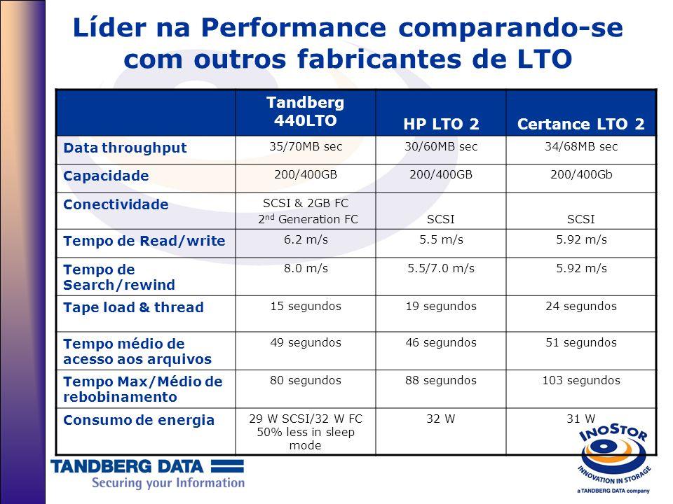 Líder na Performance comparando-se com outros fabricantes de LTO Tandberg 440LTO HP LTO 2Certance LTO 2 Data throughput 35/70MB sec30/60MB sec34/68MB