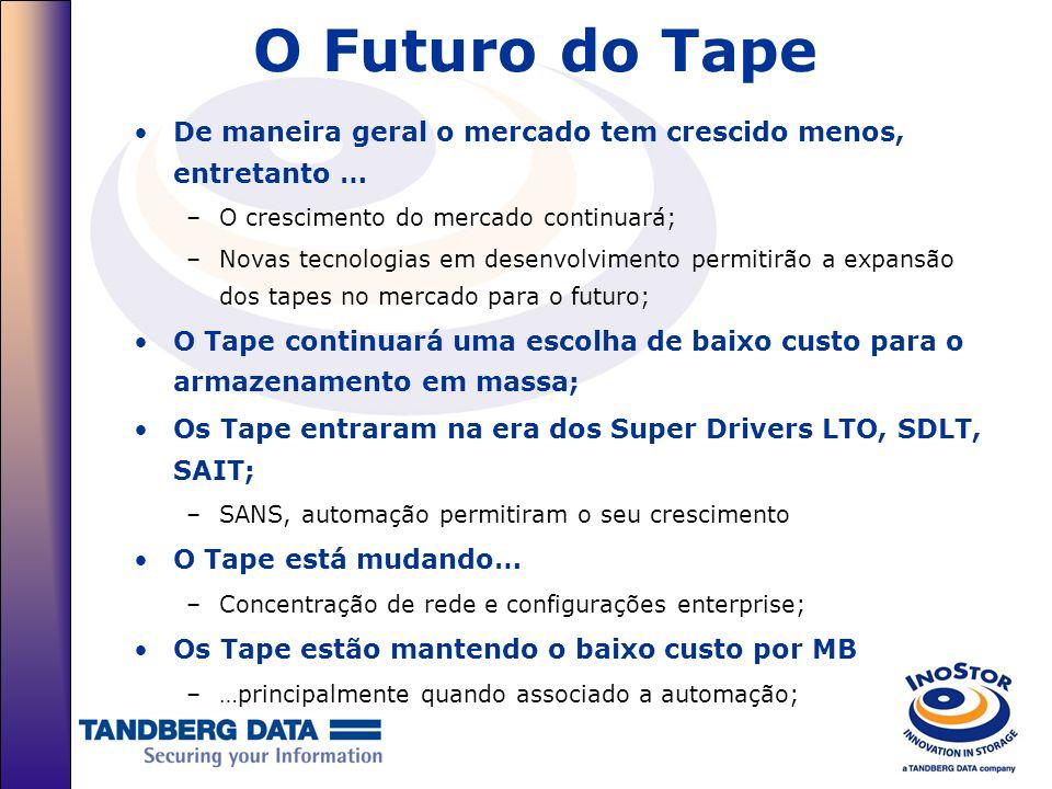 O Futuro do Tape De maneira geral o mercado tem crescido menos, entretanto … –O crescimento do mercado continuará; –Novas tecnologias em desenvolvimen