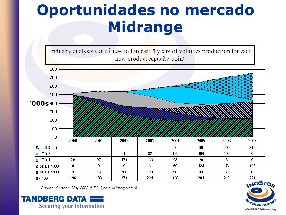 Oportunidades no mercado Midrange Source: Gartner, May 2003 (LTO 3 data is interpolated) Industry analysts continue to forecast 5 years of volumes pro