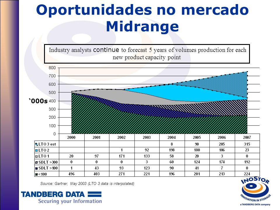 IDC – Mercado Midrange Mundial de Tape Automation $(M) Units(000) 1.8% CAGR 4.8% CAGR Source: Gartner, May 2003