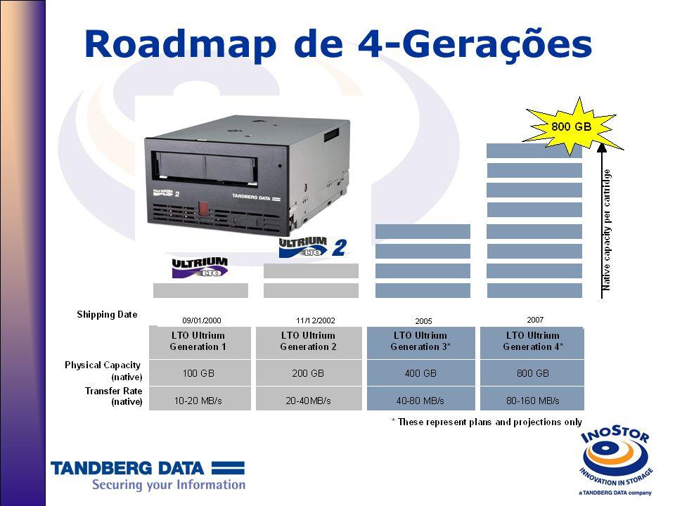 Conclusão Tandberg LTO –O Melhor de sua categoria, inclui diversos avanços tecnológicos, entre eles: Gravação Avançada Multi Trilhas, Cabeça Magnética com Servo de Alta Precisão para uma gravação de alta densidade; –Desenhado para oferecer alta performance além de trabalhar com um padrão aberto, desenhado para automação e ambientes SAN; –Roadmap de Quatro Gerações, protegendo o investimento atual e para o futuro; –Alta interoperabilidade com outros LTO drivers e mídias do mercado, além de oferecer alta escalabilidade, confiabilidade e performance; –Compromisso da Tandberg Data com soluções profissionais de Tape Drive baseados na gravação Linear (SLR, LTO, DLT)