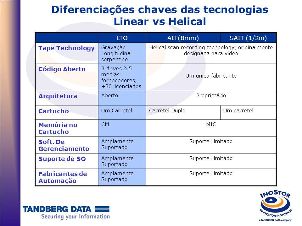 Diferenciações chaves das tecnologias Linear vs Helical Atributo ChaveVantagem LTO2 proporciona uma alta taxa de transferência Maior produtividade no Backup, com taxa de transferência acima de 247GB por hora (com compressão de 2:1) LTO2 utiliza as mídias do LTO1 a uma taxa de transferência maior que os drivers LTO1 LTO2 pode ler e gravar em mídias LTO1 com melhor performance em relação aos drivers LTO1, alcançando acima de 40MB/sec ( com compressão 2:1) Desenhado para AutomaçãoSuporta alta durabilidade e robustez em ambientes automatizados Digital speed matching (DSM)Desenhado para otimização da taxa de transferência, Cabeça magnética Flat lap headMelhora o contato entre os elementos de gravação e a mídia, melhorando a qualidade na gravação e escrita Guia de Controle de SuperfícieOs guias da mídia utilizam apenas a superfície, NÃO encostando na borda dos guias, desta forma aumentando a longevidade e maximizando o uso da mídia, evitando danos.