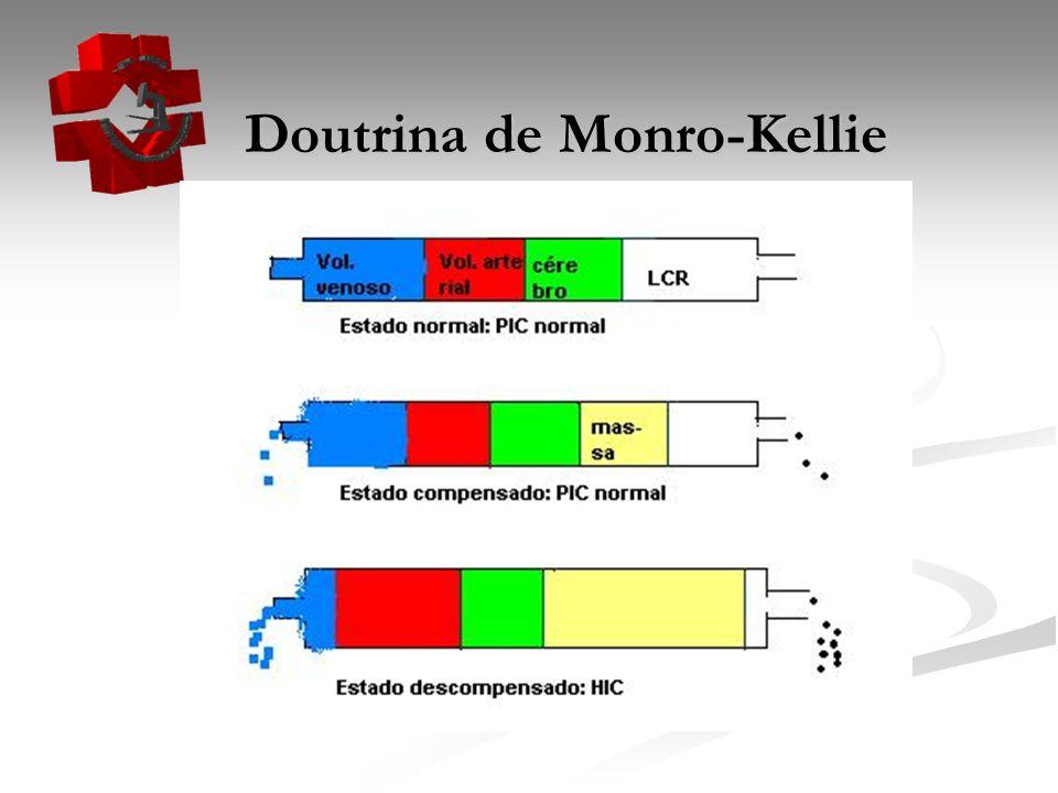 Doutrina de Monro-Kellie Doutrina de Monro-Kellie