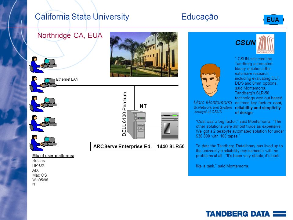 California State University Educação Northridge CA, EUA EUA 1440 SLR50 NT ARCServe Enterprise Ed.