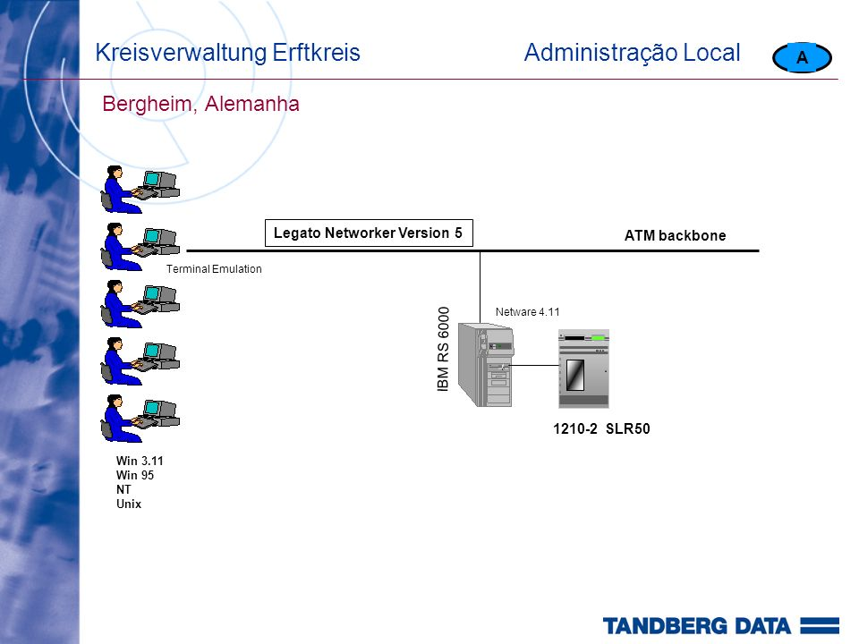 Kreisverwaltung ErftkreisAdministração Local Bergheim, Alemanha A 1210-2 SLR50 IBM RS 6000 Netware 4.11 Legato Networker Version 5 Terminal Emulation Win 3.11 Win 95 NT Unix ATM backbone