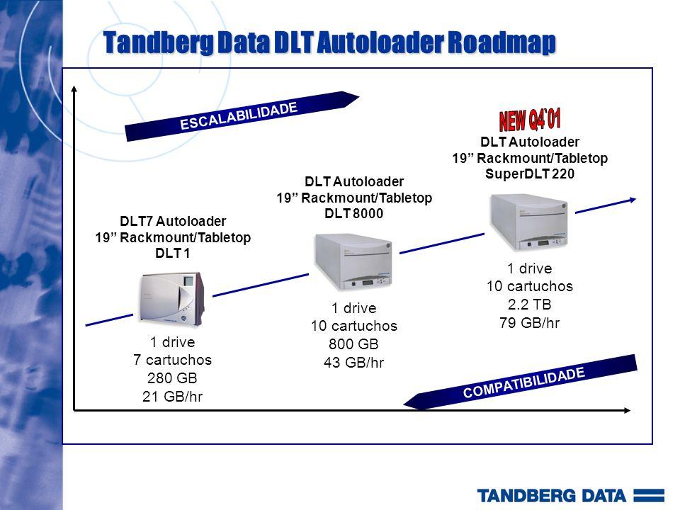 Tandberg Data DLT Autoloader Roadmap ESCALABILIDADE COMPATIBILIDADE DLT Autoloader 19 Rackmount/Tabletop DLT 8000 1 drive 10 cartuchos 800 GB 43 GB/hr SDLT Autoloader 19 Rackmount/Tabletop SuperDLT 220 1 drive 10 cartuchos 2.2 TB 79 GB/hr DLT7 Autoloader 19 Rackmount/Tabletop DLT 1 1 drive 7 cartuchos 280 GB 21 GB/hr SDLT Library 19 Rackmount/Tabletop SuperDLT 220 1-2 drives 20 cartuchos 4.4 TB 158 GB/hr