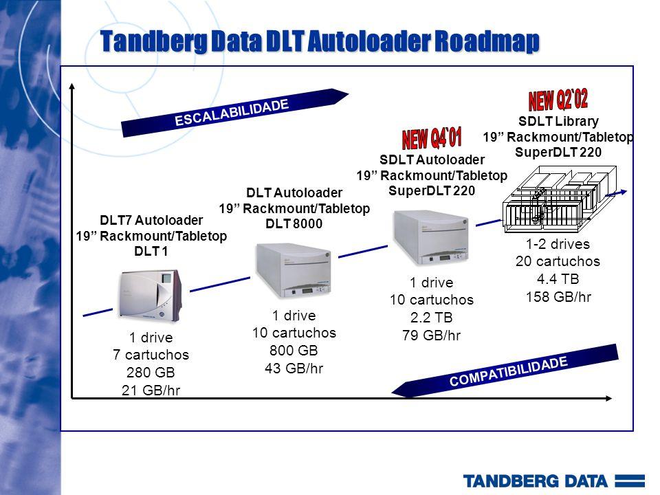Compatibilidade de SW A última compatibilidade de Software update está disponível no www.tandberg.com.br O banco de dados permite vc acessar rapidamente todas as informações de compatibilidade de Software.