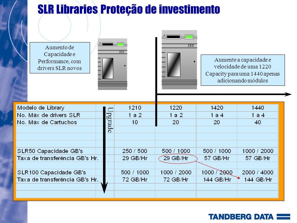 SLR Libraries Proteção de investimento Upgrade Aumente a capacidade e velocidade de uma 1220 Capacity para uma 1440 apenas adicionando módulos Aumento