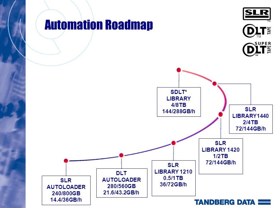 Automation Roadmap SLR AUTOLOADER 240/800GB 14.4/36GB/h DLT AUTOLOADER 280/560GB 21.6/43.2GB/h SLR LIBRARY 1210 0.5/1TB 36/72GB/h SLR LIBRARY 1420 1/2