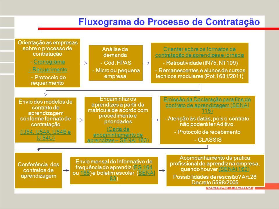 Fluxograma do Processo de Contratação Orientação as empresas sobre o processo de contratação - CronogramaCronograma - Requerimento - Protocolo do requ