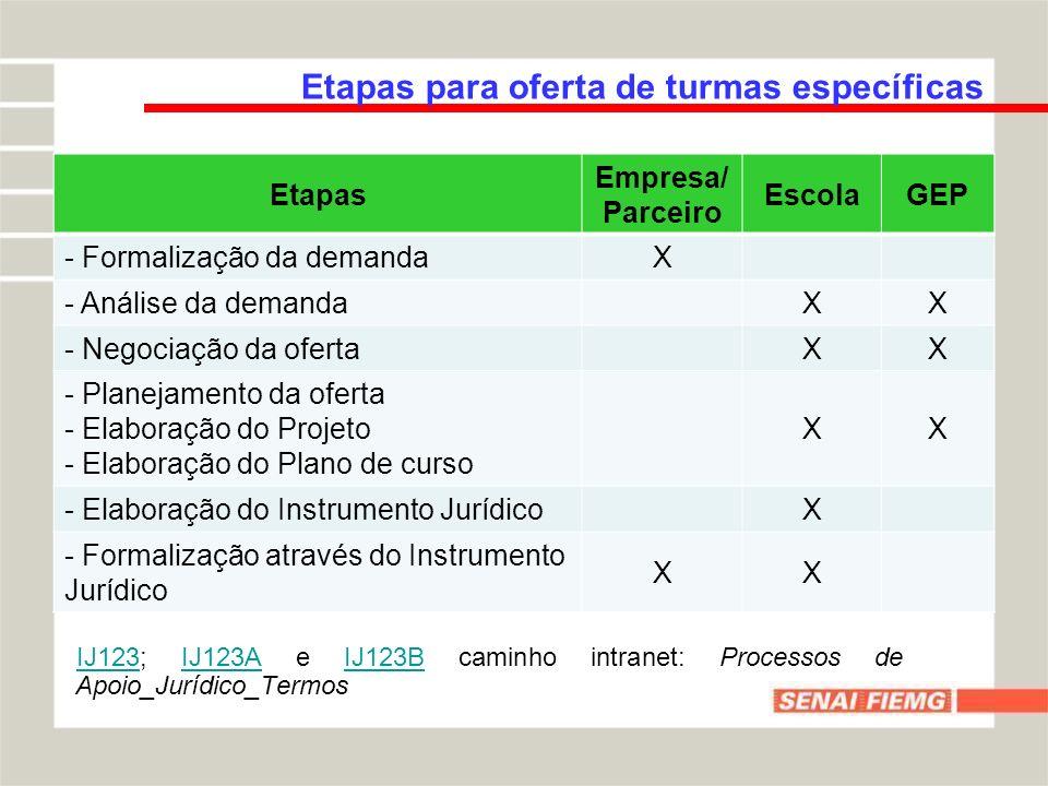 IJ123IJ123; IJ123A e IJ123B caminho intranet: Processos de Apoio_Jurídico_TermosIJ123AIJ123B Etapas para oferta de turmas específicas Etapas Empresa/
