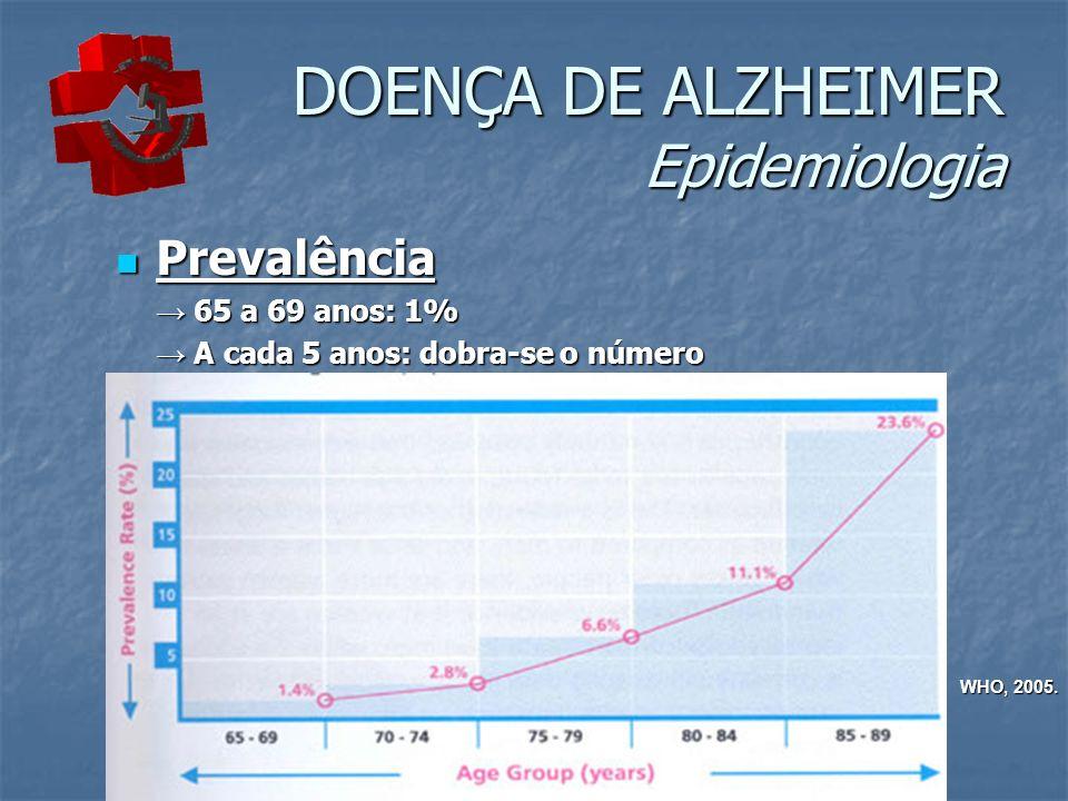 DOENÇA DE ALZHEIMER Epidemiologia Prevalência Prevalência 65 a 69 anos: 1% 65 a 69 anos: 1% A cada 5 anos: dobra-se o número A cada 5 anos: dobra-se o número WHO, 2005.