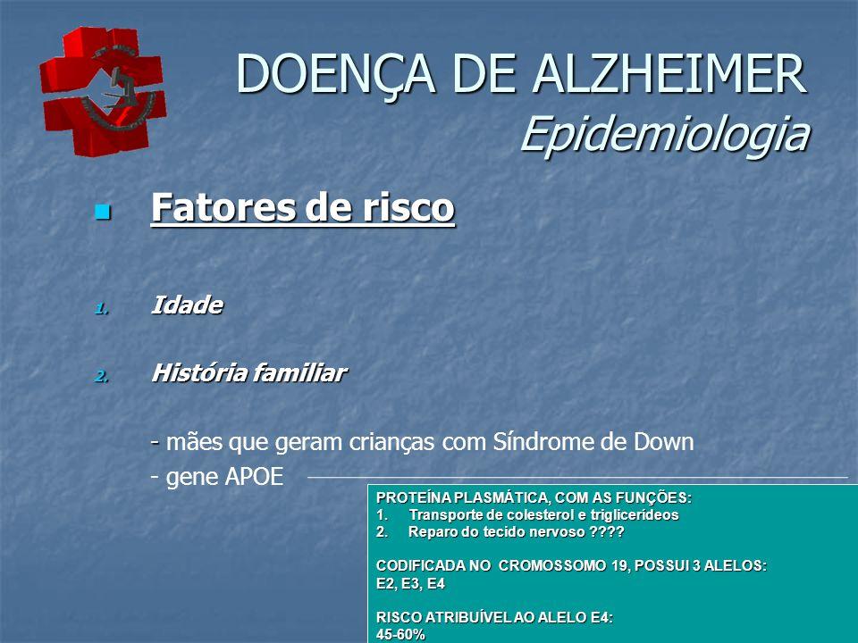 DOENÇA DE ALZHEIMER Epidemiologia Fatores de risco Fatores de risco 1. Idade 2. História familiar - - mães que geram crianças com Síndrome de Down - g