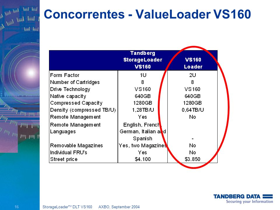 16 StorageLoader TM DLT VS160AXBO, September 2004 Concorrentes - ValueLoader VS160