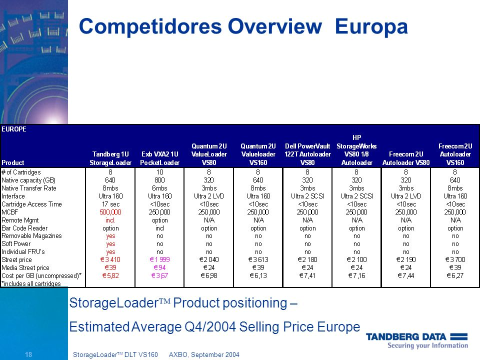 18 StorageLoader TM DLT VS160AXBO, September 2004 Competidores Overview Europa StorageLoader Product positioning – Estimated Average Q4/2004 Selling Price Europe