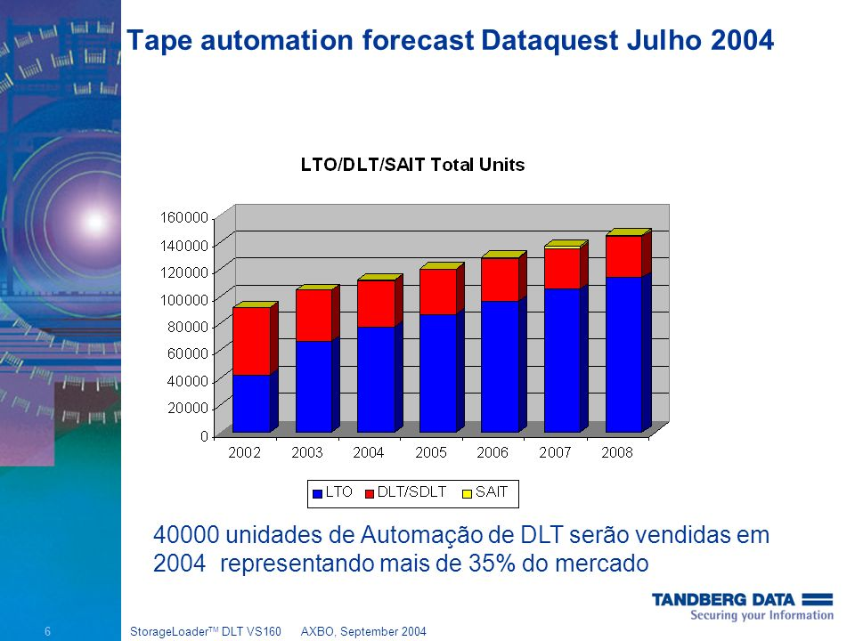 6 StorageLoader TM DLT VS160AXBO, September 2004 Tape automation forecast Dataquest Julho 2004 40000 unidades de Automação de DLT serão vendidas em 2004 representando mais de 35% do mercado