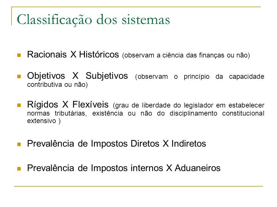 Princípio da Liberdade de Tráfego Art.150.