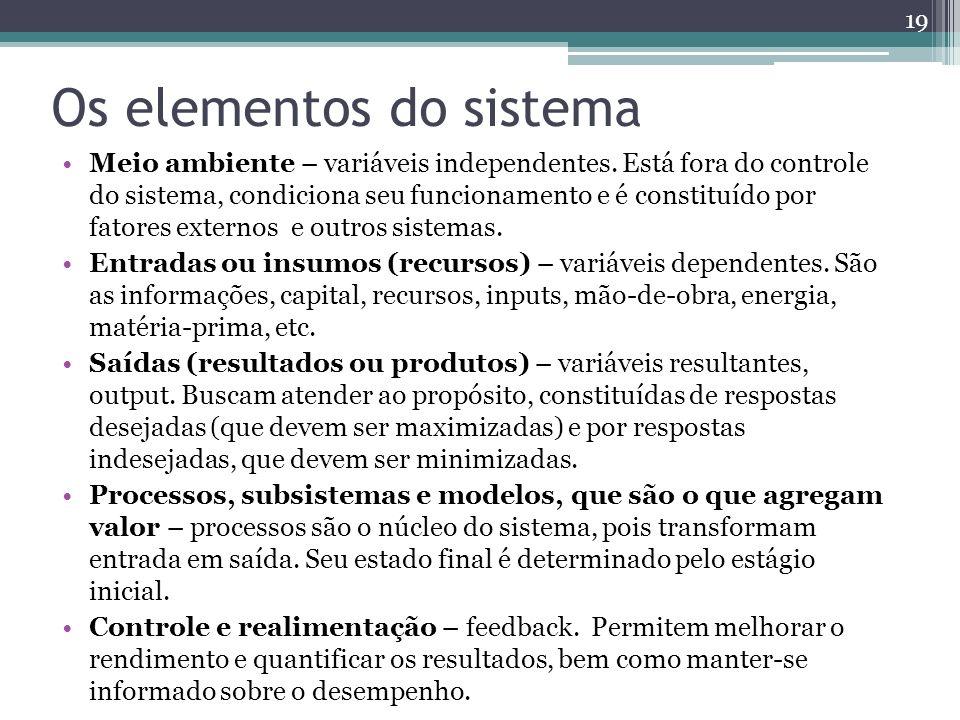 Os elementos do sistema Meio ambiente – variáveis independentes. Está fora do controle do sistema, condiciona seu funcionamento e é constituído por fa