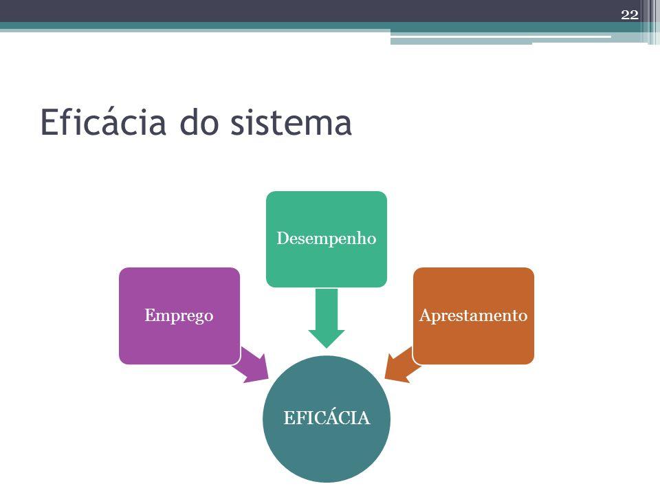 Eficácia do sistema 22 EFICÁCIA EmpregoDesempenhoAprestamento