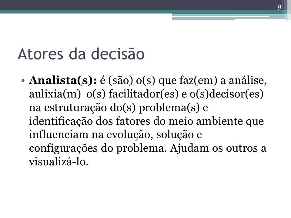 Atores da decisão Analista(s): é (são) o(s) que faz(em) a análise, aulixia(m) o(s) facilitador(es) e o(s)decisor(es) na estruturação do(s) problema(s)