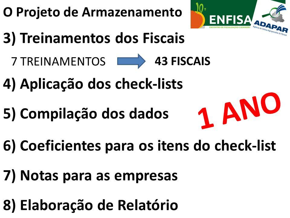 O Projeto de Armazenamento 3) Treinamentos dos Fiscais 7 TREINAMENTOS 43 FISCAIS 4) Aplicação dos check-lists 5) Compilação dos dados 8) Elaboração de