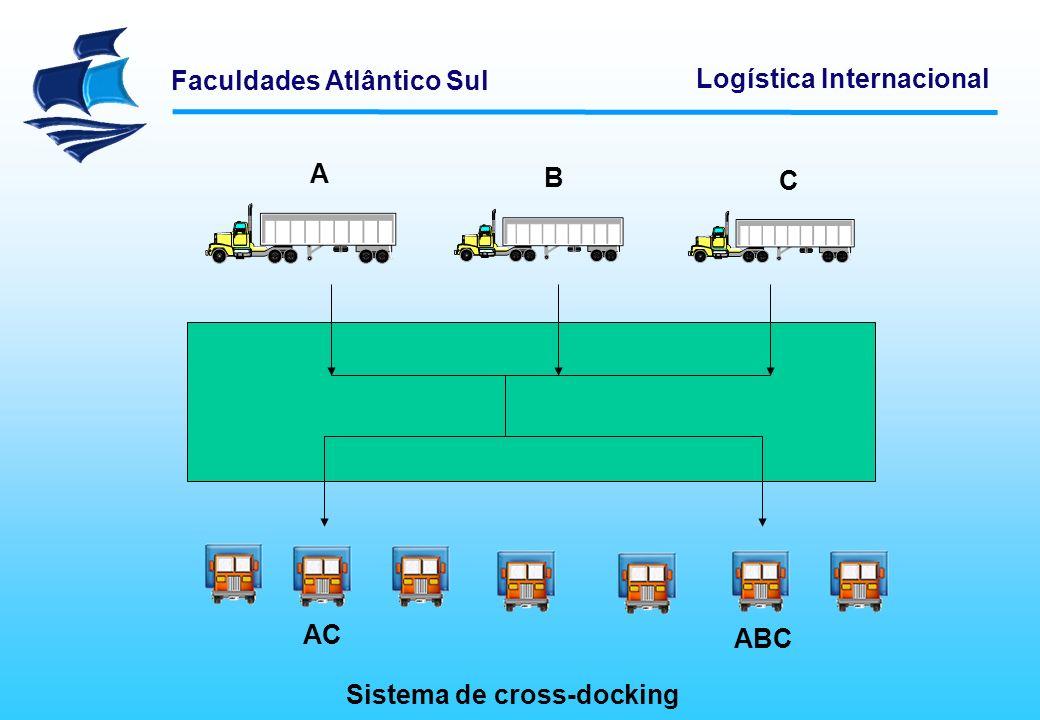 Faculdades Atlântico Sul Logística Internacional Sistema de cross-docking A B C AC ABC