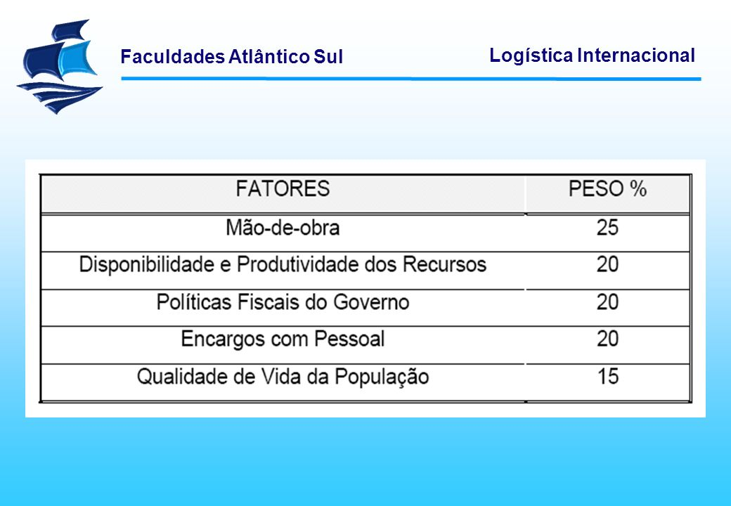 Faculdades Atlântico Sul Logística Internacional